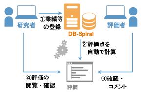 dbs-img3